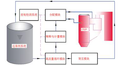 SNCR选择性非催化还原脱硝技术